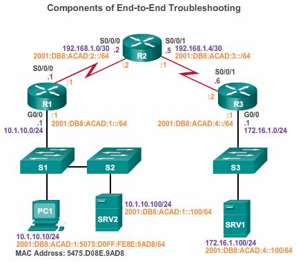 Troubleshooting_IP_connection