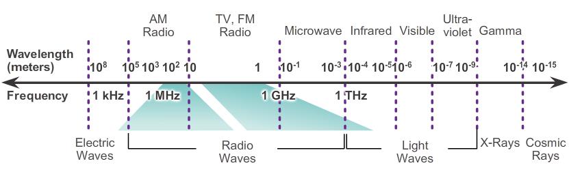 cable Electromagenetic Spectrum