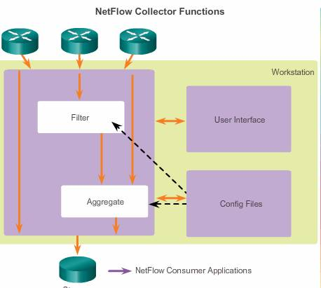 netflowCollectorFunctions