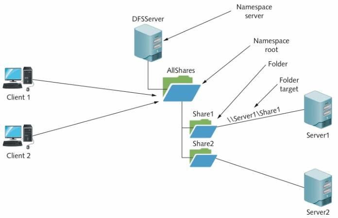 NameSpace_organization