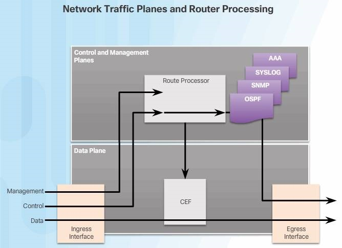 Network_traffic_planes_router_processing