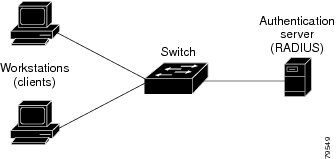 port-based Authentication_device