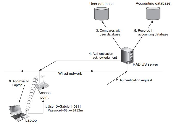 RADIUS_procedure