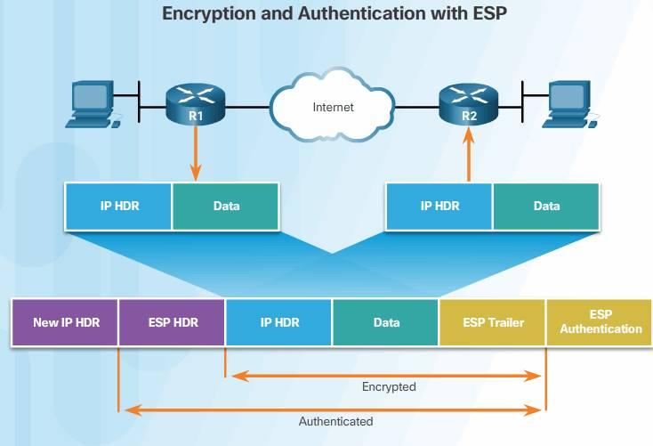 ESP_Authentication_Encryption