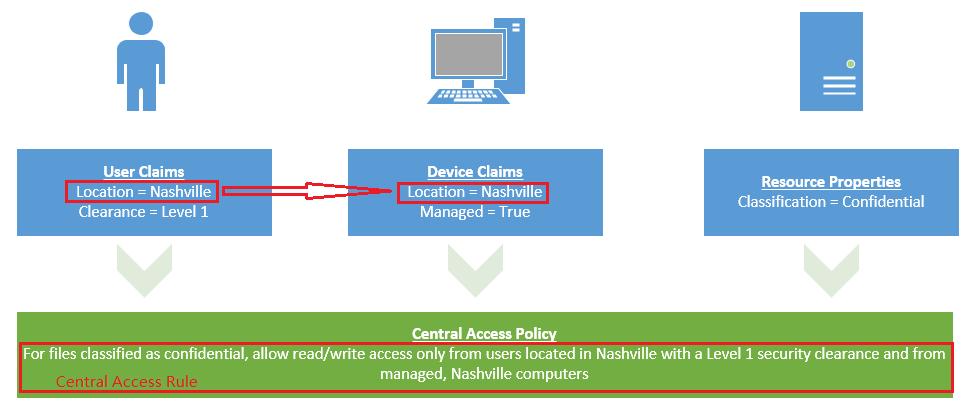 dynamic-access-control-schematic