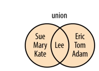 union_of_sets