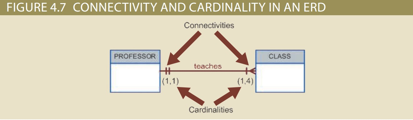 4.7connectionAndCardinality